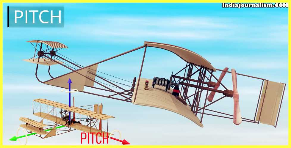 First Airplane in the world